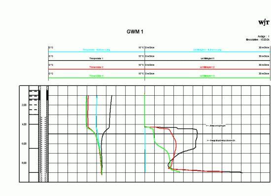 Temperatur und Leitfähigkeit in einer Grundwassermessstelle